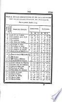 Etat du ciel pour l'an de grace 1754
